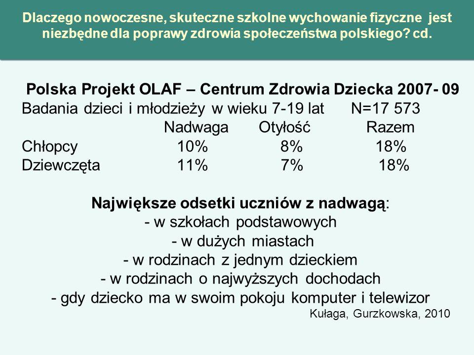 Polska Projekt OLAF – Centrum Zdrowia Dziecka 2007- 09 Badania dzieci i młodzieży w wieku 7-19 lat N=17 573 Nadwaga Otyłość Razem Chłopcy 10% 8% 18% D
