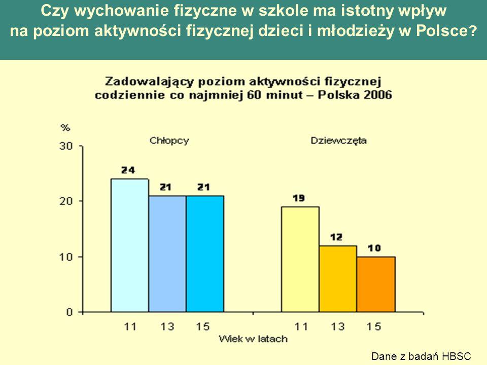 Czy wychowanie fizyczne w szkole ma istotny wpływ na poziom aktywności fizycznej dzieci i młodzieży w Polsce ? Dane z badań HBSC