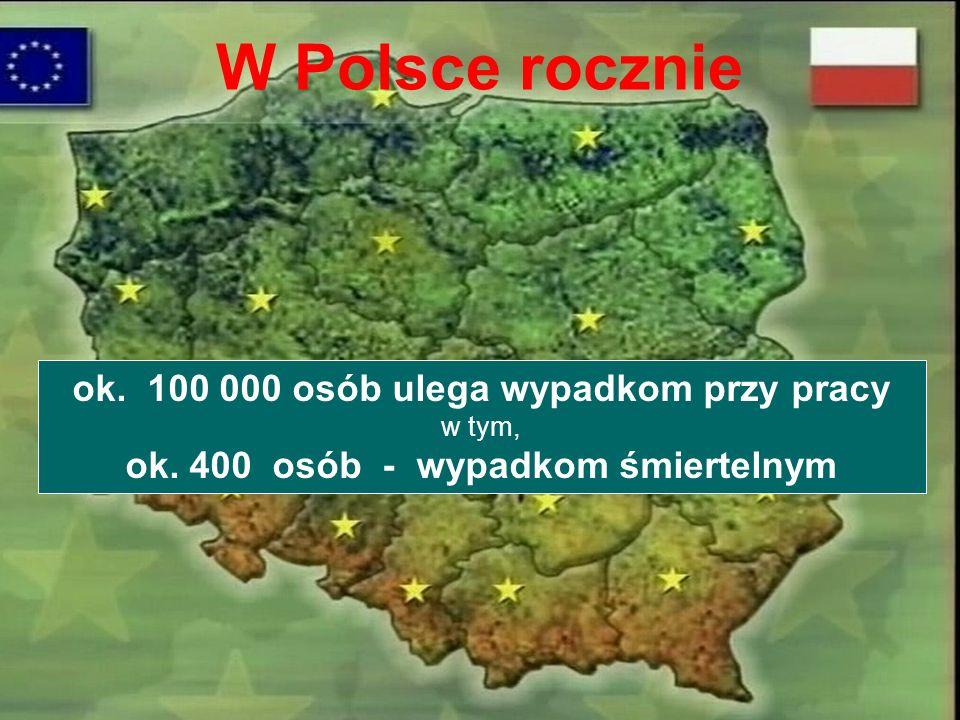 W Polsce rocznie ok. 100 000 osób ulega wypadkom przy pracy w tym, ok. 400 osób - wypadkom śmiertelnym