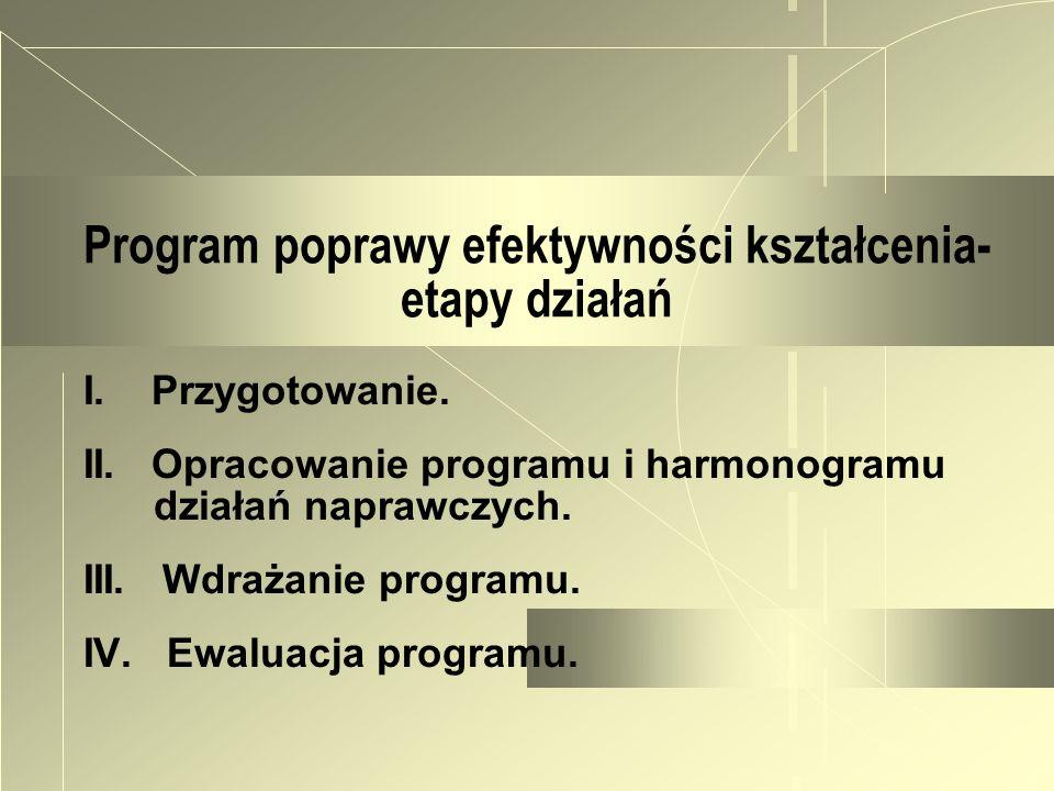 Program poprawy efektywności kształcenia- etapy działań I. Przygotowanie. II. Opracowanie programu i harmonogramu działań naprawczych. III. Wdrażanie