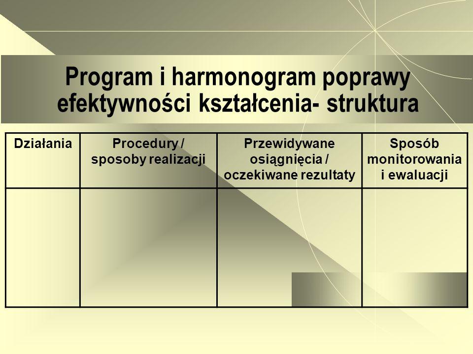 Program i harmonogram poprawy efektywności kształcenia- struktura DziałaniaProcedury / sposoby realizacji Przewidywane osiągnięcia / oczekiwane rezult