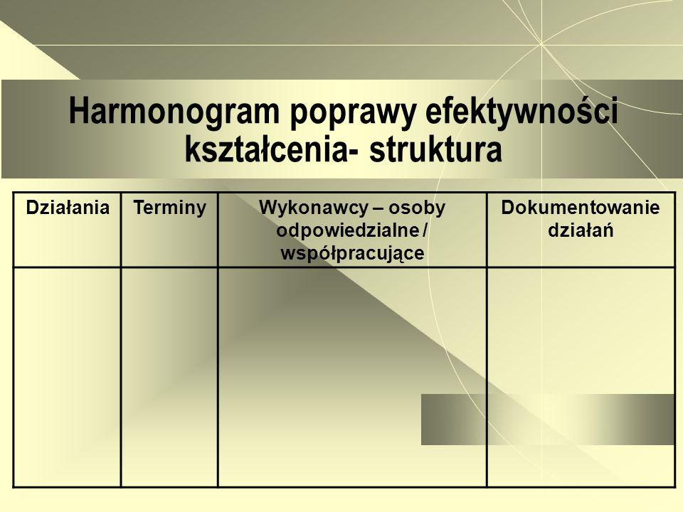 DziałaniaTerminyWykonawcy – osoby odpowiedzialne / współpracujące Dokumentowanie działań