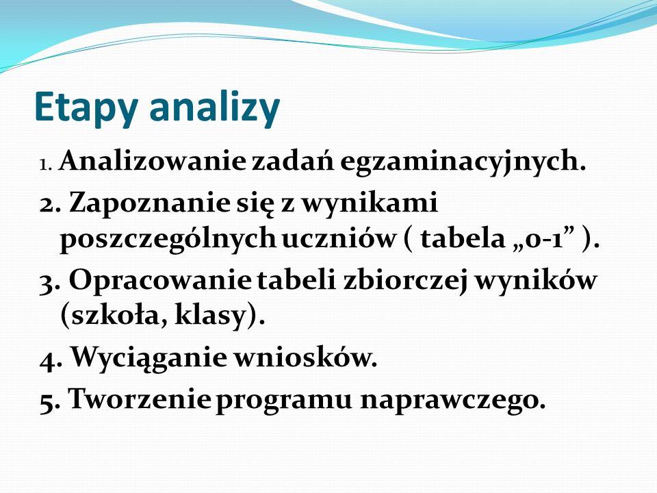 Etapy analizy 1. Analizowanie zadań egzaminacyjnych. 2. Zapoznanie się z wynikami poszczególnych uczniów ( tabela 0-1 ). 3. Opracowanie tabeli zbiorcz
