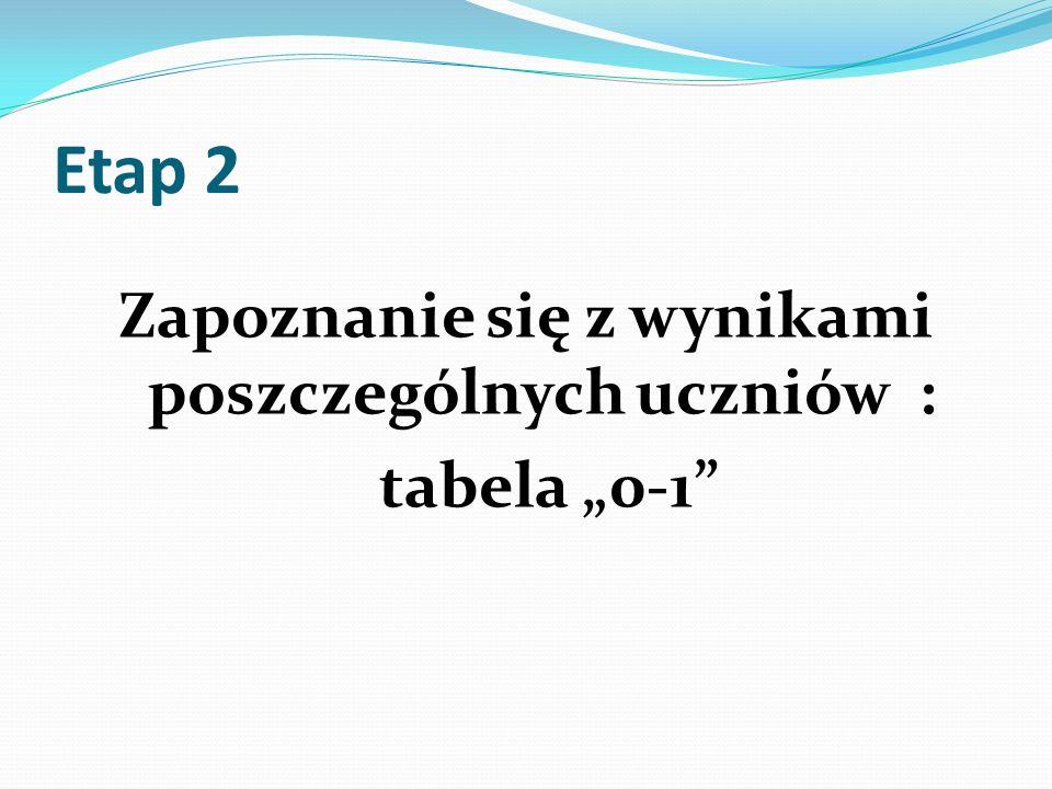 Etap 2 Zapoznanie się z wynikami poszczególnych uczniów : tabela 0-1
