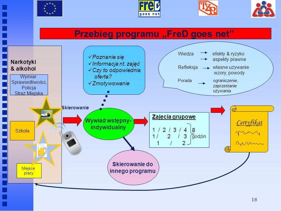 15 Implementacja programu FreD goes net Grupa docelowa Osoby w wieku pomiędzy (13) 14 i 21 (23) lat Używanie substancji odurzających Zgłoszenie do pro
