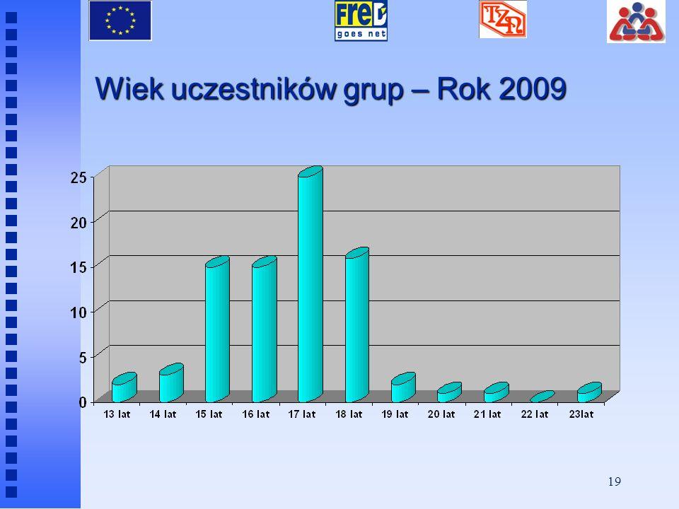 18 2009 rok - ścieżki dostępu 2009 rok - ścieżki dostępu