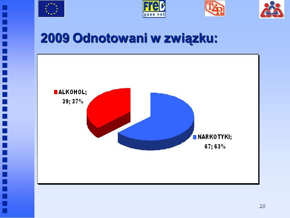 19 Wiek uczestników grup – Rok 2009