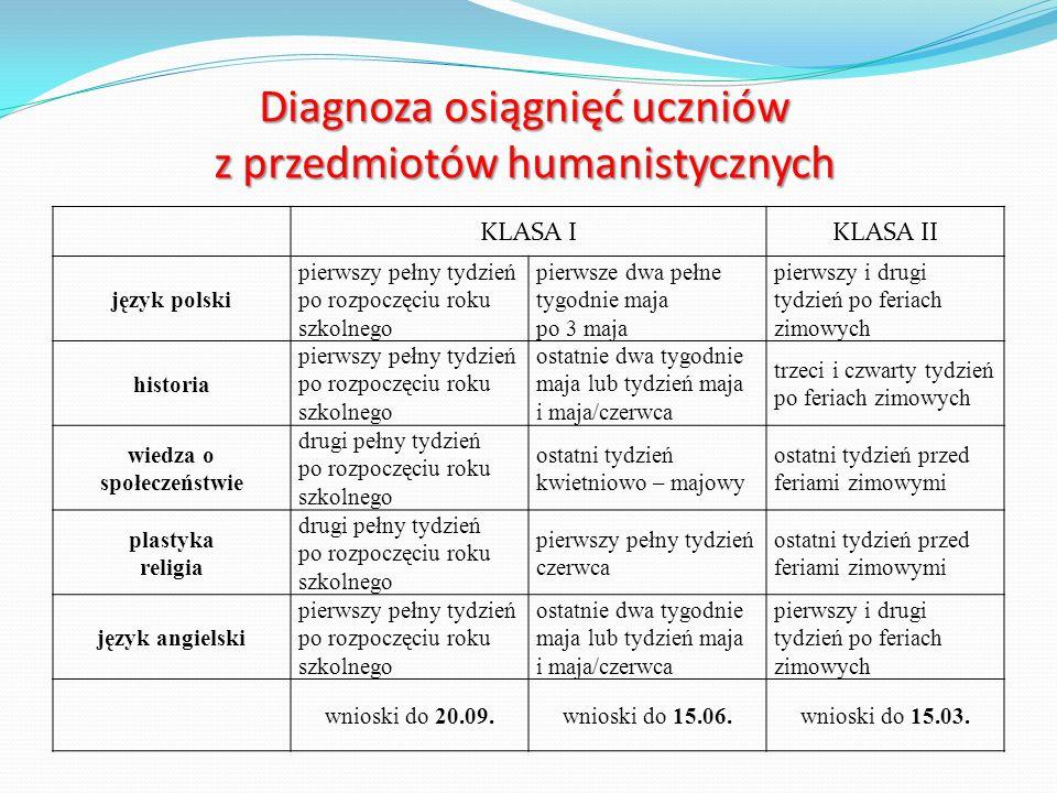 Diagnoza osiągnięć uczniów z przedmiotów humanistycznych KLASA IKLASA II język polski pierwszy pełny tydzień po rozpoczęciu roku szkolnego pierwsze dwa pełne tygodnie maja po 3 maja pierwszy i drugi tydzień po feriach zimowych historia pierwszy pełny tydzień po rozpoczęciu roku szkolnego ostatnie dwa tygodnie maja lub tydzień maja i maja/czerwca trzeci i czwarty tydzień po feriach zimowych wiedza o społeczeństwie drugi pełny tydzień po rozpoczęciu roku szkolnego ostatni tydzień kwietniowo – majowy ostatni tydzień przed feriami zimowymi plastyka religia drugi pełny tydzień po rozpoczęciu roku szkolnego pierwszy pełny tydzień czerwca ostatni tydzień przed feriami zimowymi język angielski pierwszy pełny tydzień po rozpoczęciu roku szkolnego ostatnie dwa tygodnie maja lub tydzień maja i maja/czerwca pierwszy i drugi tydzień po feriach zimowych wnioski do 20.09.wnioski do 15.06.wnioski do 15.03.