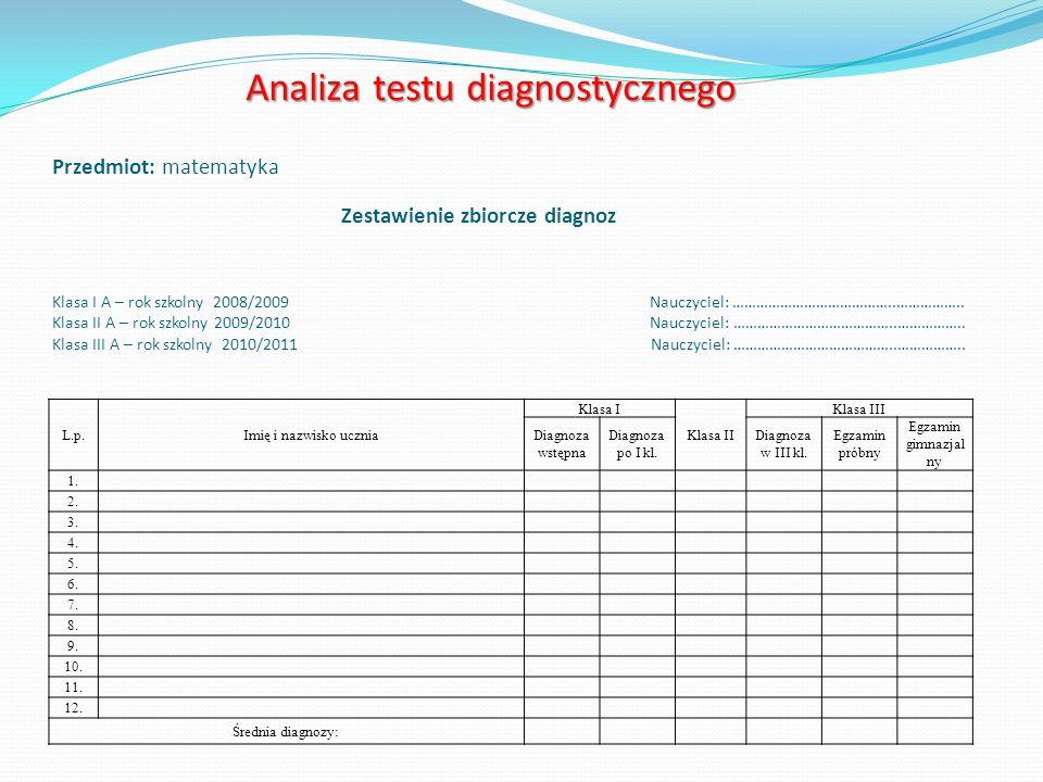 Analiza testu diagnostycznego Analiza testu diagnostycznego Przedmiot: matematyka Zestawienie zbiorcze diagnoz Klasa I A – rok szkolny 2008/2009 Nauczyciel: …………………………………..……………..