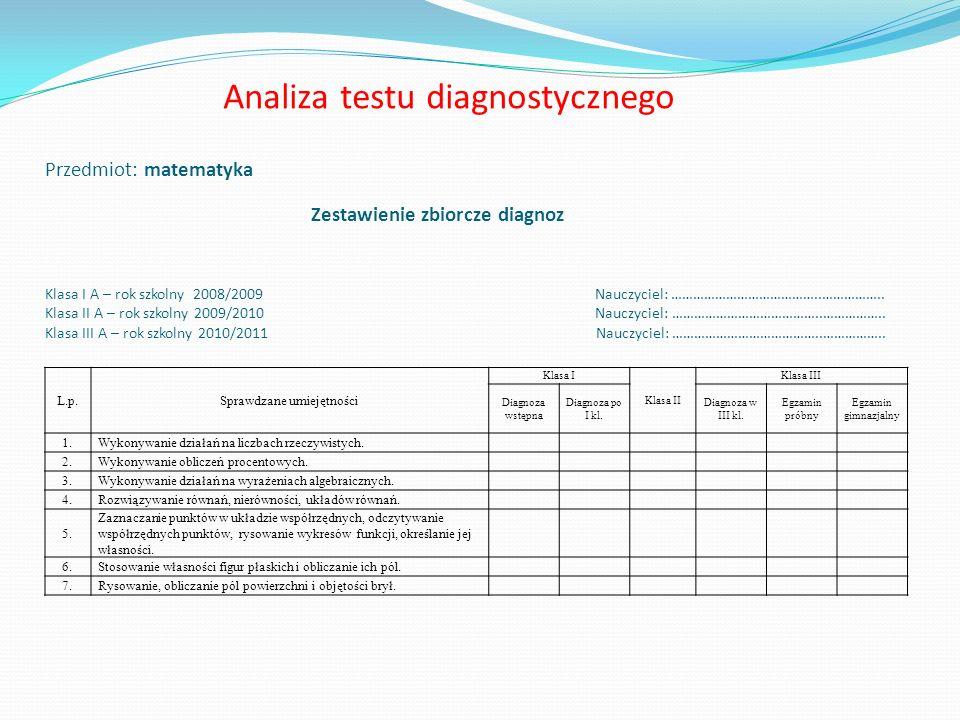 Analiza testu diagnostycznego Przedmiot: matematyka Zestawienie zbiorcze diagnoz Klasa I A – rok szkolny 2008/2009 Nauczyciel: …………………………………..……………..