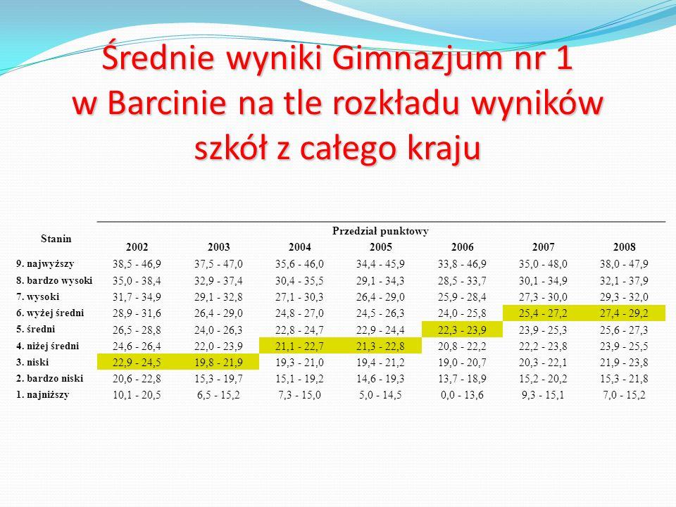 Średnie wyniki Gimnazjum nr 1 w Barcinie na tle rozkładu wyników szkół z całego kraju Stanin Przedział punktowy 2002200320042005200620072008 9.