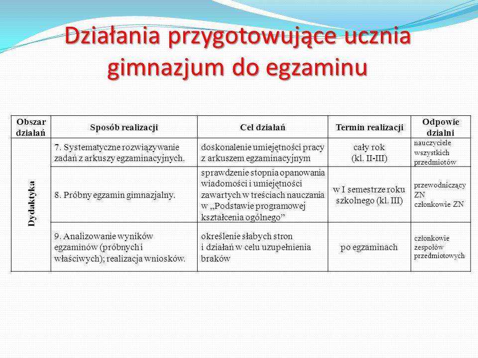 Działania przygotowujące ucznia gimnazjum do egzaminu Obszar działań Sposób realizacjiCel działańTermin realizacji Odpowie dzialni Dydaktyka 7.