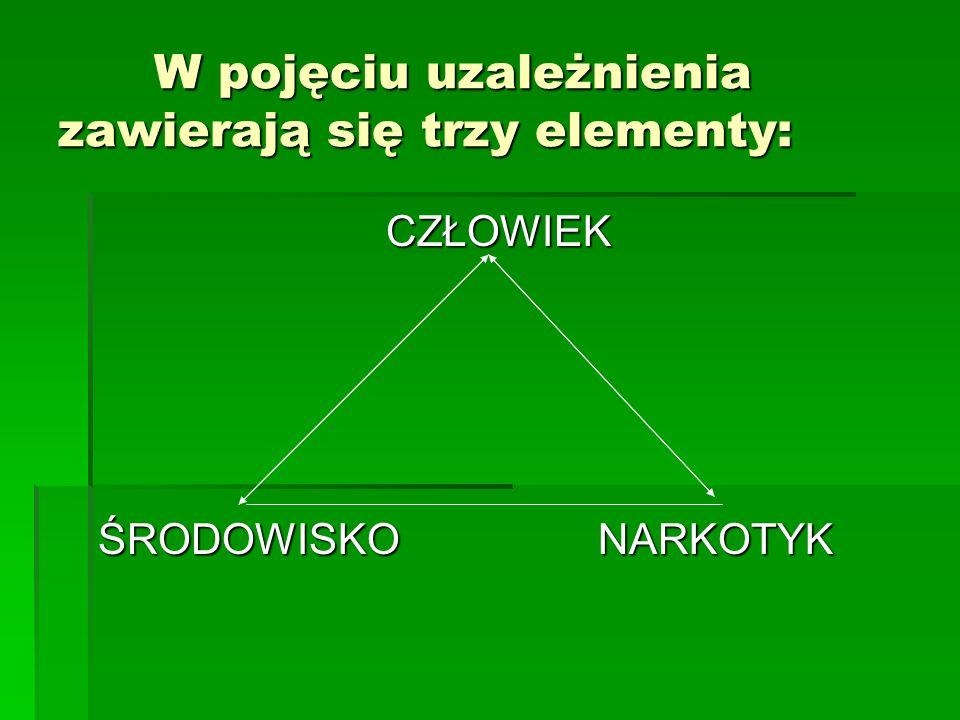 W pojęciu uzależnienia zawierają się trzy elementy: CZŁOWIEK ŚRODOWISKO NARKOTYK