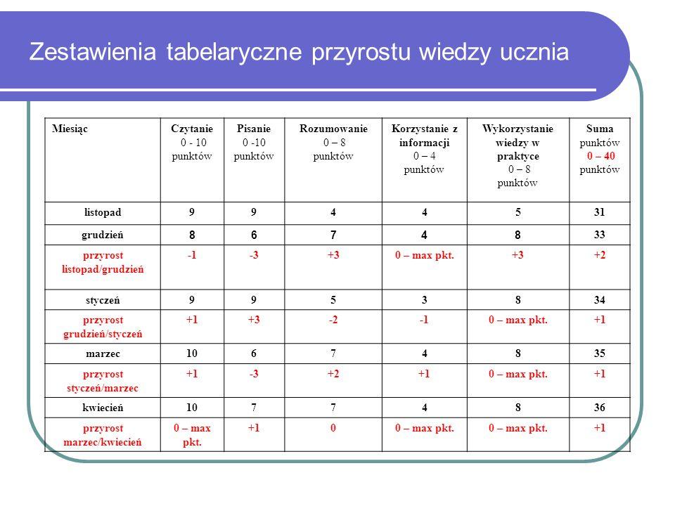 Zestawienia tabelaryczne przyrostu wiedzy ucznia MiesiącCzytanie 0 - 10 punktów Pisanie 0 -10 punktów Rozumowanie 0 – 8 punktów Korzystanie z informac