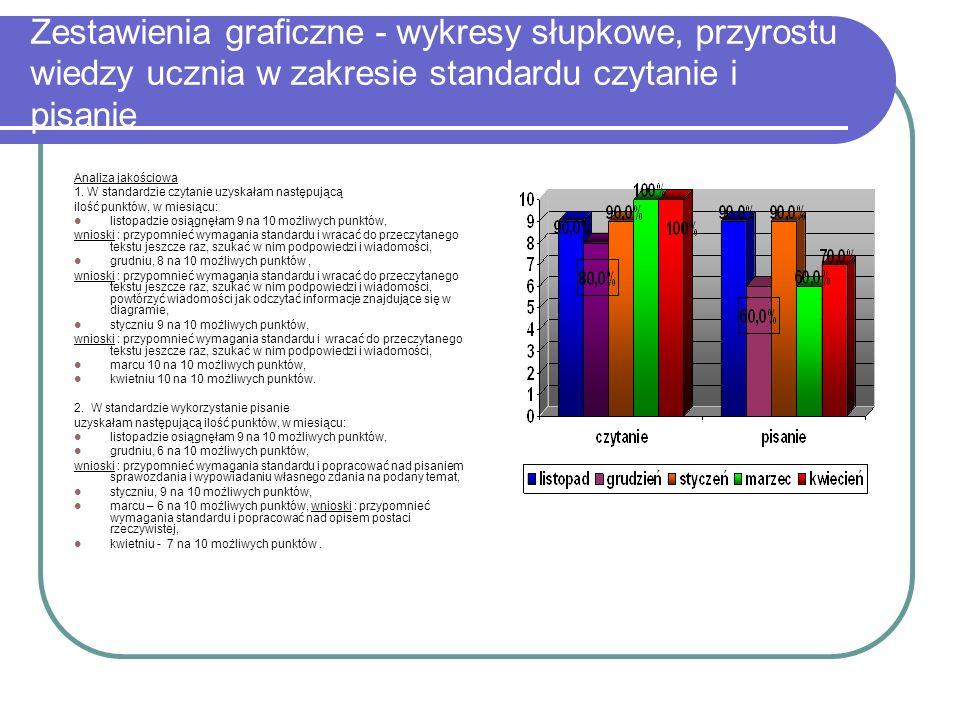 Zestawienia graficzne - wykresy słupkowe, przyrostu wiedzy ucznia w zakresie standardu czytanie i pisanie Analiza jakościowa 1. W standardzie czytanie