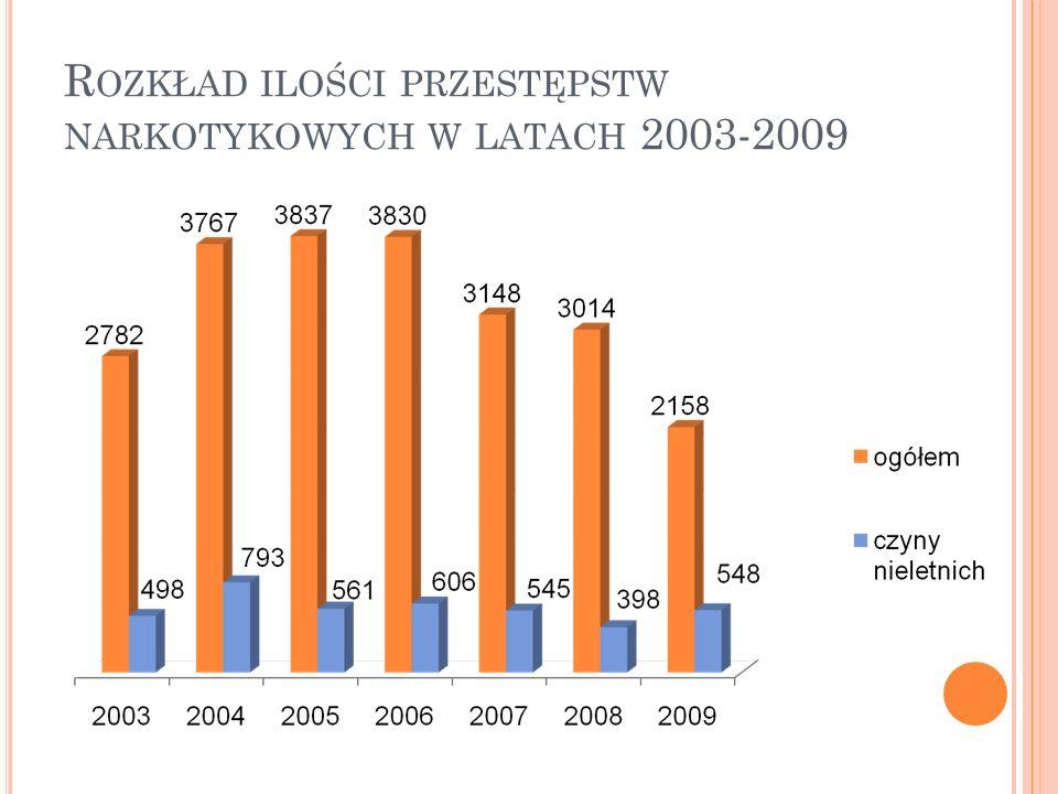 R OZKŁAD ILOŚCI PRZESTĘPSTW NARKOTYKOWYCH W LATACH 2003-2009
