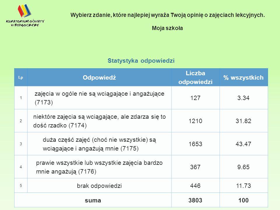Statystyka odpowiedzi Lp Odpowiedź Liczba odpowiedzi % wszystkich 1 zajęcia w ogóle nie są wciągające i angażujące (7173) 1273.34 2 niektóre zajęcia są wciągające, ale zdarza się to dość rzadko (7174) 121031.82 3 duża część zajęć (choć nie wszystkie) są wciągające i angażują mnie (7175) 165343.47 4 prawie wszystkie lub wszystkie zajęcia bardzo mnie angażują (7176) 3679.65 5 brak odpowiedzi44611.73 suma3803100 Wybierz zdanie, które najlepiej wyraża Twoją opinię o zajęciach lekcyjnych.