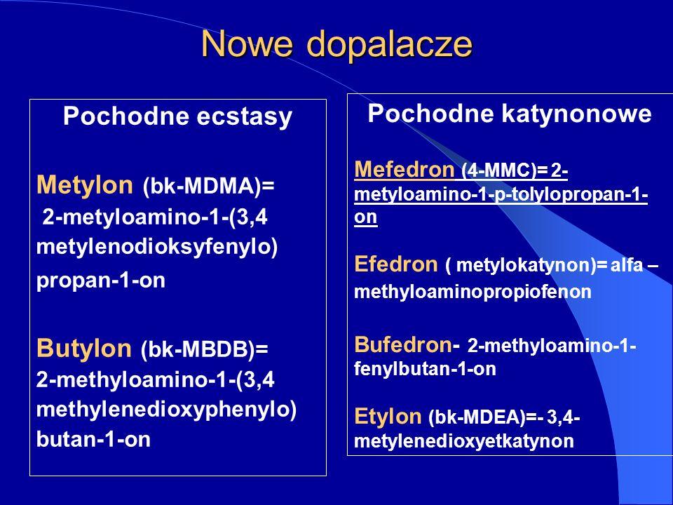 Nowe dopalacze Pochodne ecstasy Metylon (bk-MDMA)= 2-metyloamino-1-(3,4 metylenodioksyfenylo) propan-1-on Butylon (bk-MBDB)= 2-methyloamino-1-(3,4 methylenedioxyphenylo) butan-1-on Pochodne katynonowe Mefedron (4-MMC)= 2- metyloamino-1-p-tolylopropan-1- on Efedron ( metylokatynon)= alfa – methyloaminopropiofenon Bufedron- 2-methyloamino-1- fenylbutan-1-on Etylon (bk-MDEA)=- 3,4- metylenedioxyetkatynon