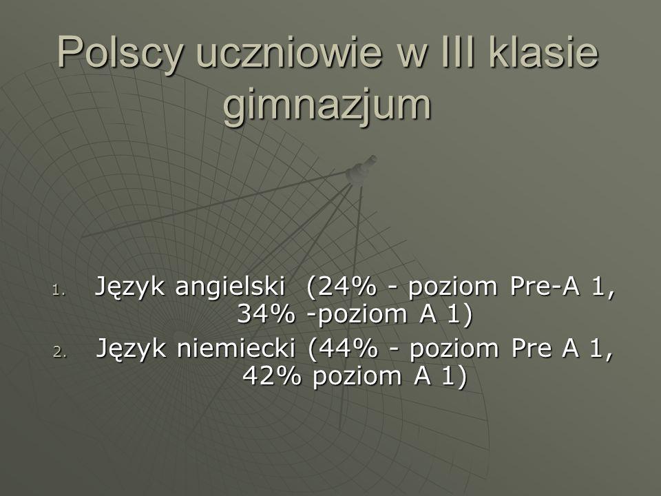 Polscy uczniowie w III klasie gimnazjum 1. Język angielski (24% - poziom Pre-A 1, 34% -poziom A 1) 2. Język niemiecki (44% - poziom Pre A 1, 42% pozio