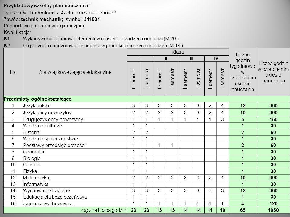30 Przykładowy szkolny plan nauczania* Typ szkoły: Technikum - 4-letni okres nauczania /1/ Zawód: technik mechanik; symbol 311504 Podbudowa programowa