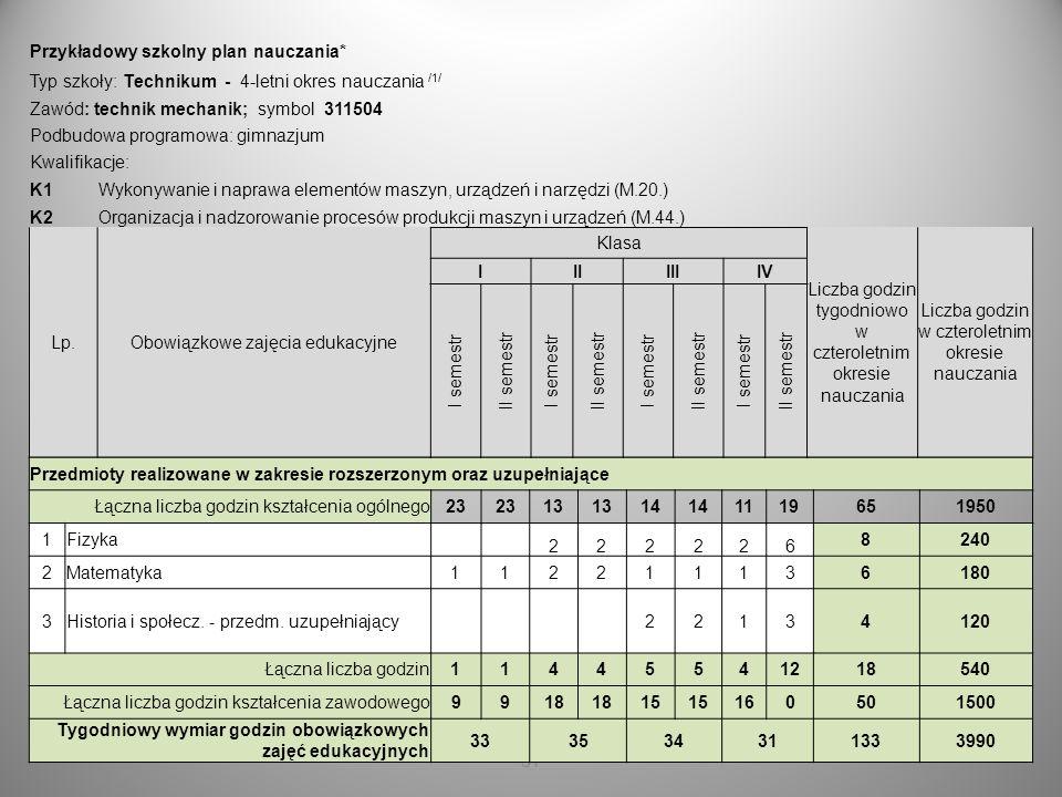 31 Przedmioty realizowane w zakresie rozszerzonym oraz uzupełniające Łączna liczba godzin kształcenia ogólnego23 13 14 1119651950 1Fizyka 222226 8240