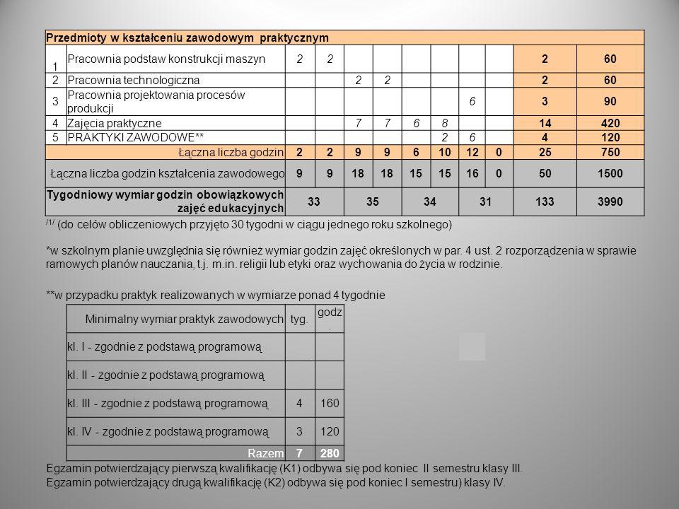 Przedmioty w kształceniu zawodowym praktycznym 1 Pracownia podstaw konstrukcji maszyn22 260 2Pracownia technologiczna 22 260 3 Pracownia projektowania