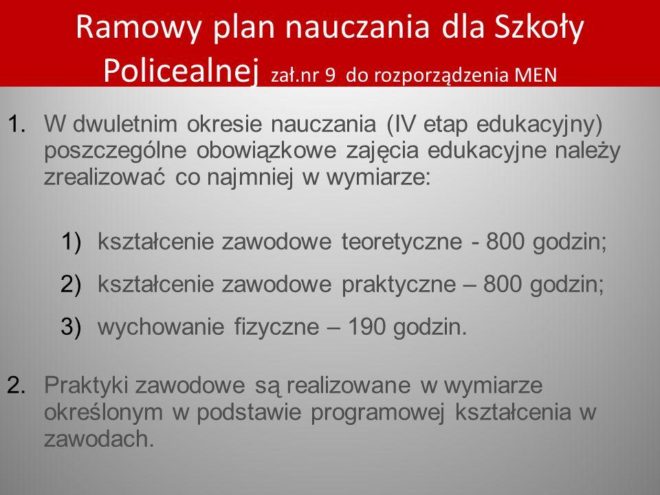 s.51 Ramowy plan nauczania dla Szkoły Policealnej zał.nr 9 do rozporządzenia MEN 1.W dwuletnim okresie nauczania (IV etap edukacyjny) poszczególne obo