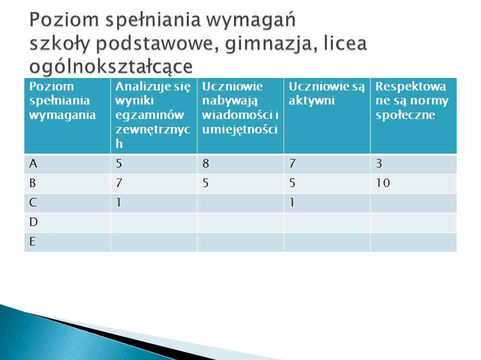 Poziom spełniania wymagania Analizuje się wyniki egzaminów zewnętrznyc h Uczniowie nabywają wiadomości i umiejętności Uczniowie są aktywni Respektowa ne są normy społeczne A5873 B75510 C11 D E