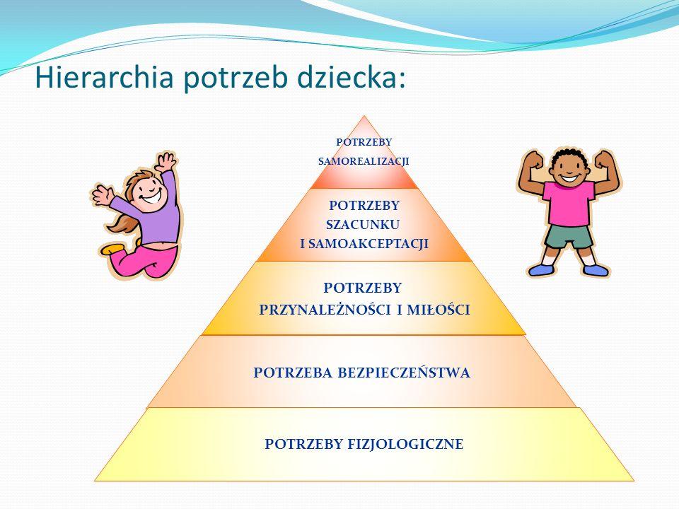 Hierarchia potrzeb dziecka: