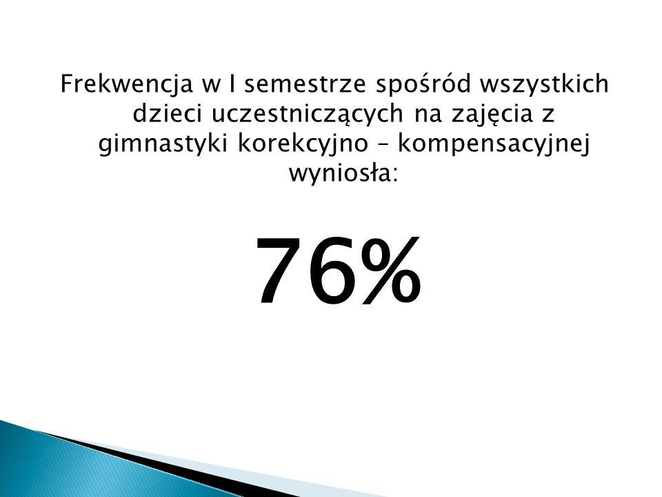 Frekwencja w I semestrze spośród wszystkich dzieci uczestniczących na zajęcia z gimnastyki korekcyjno – kompensacyjnej wyniosła: 76%
