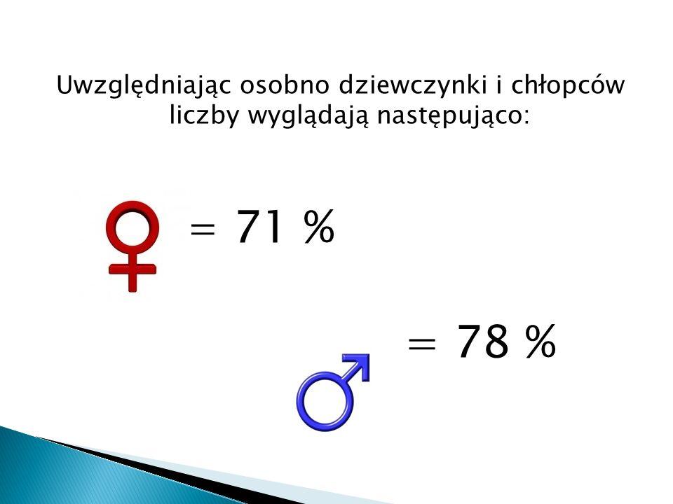 Uwzględniając osobno dziewczynki i chłopców liczby wyglądają następująco: = 71 % = 78 %