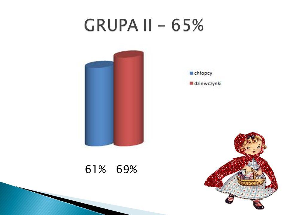 61% 69%