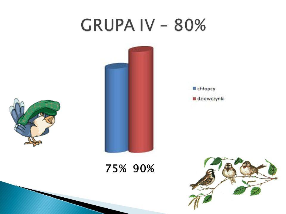 75% 90%