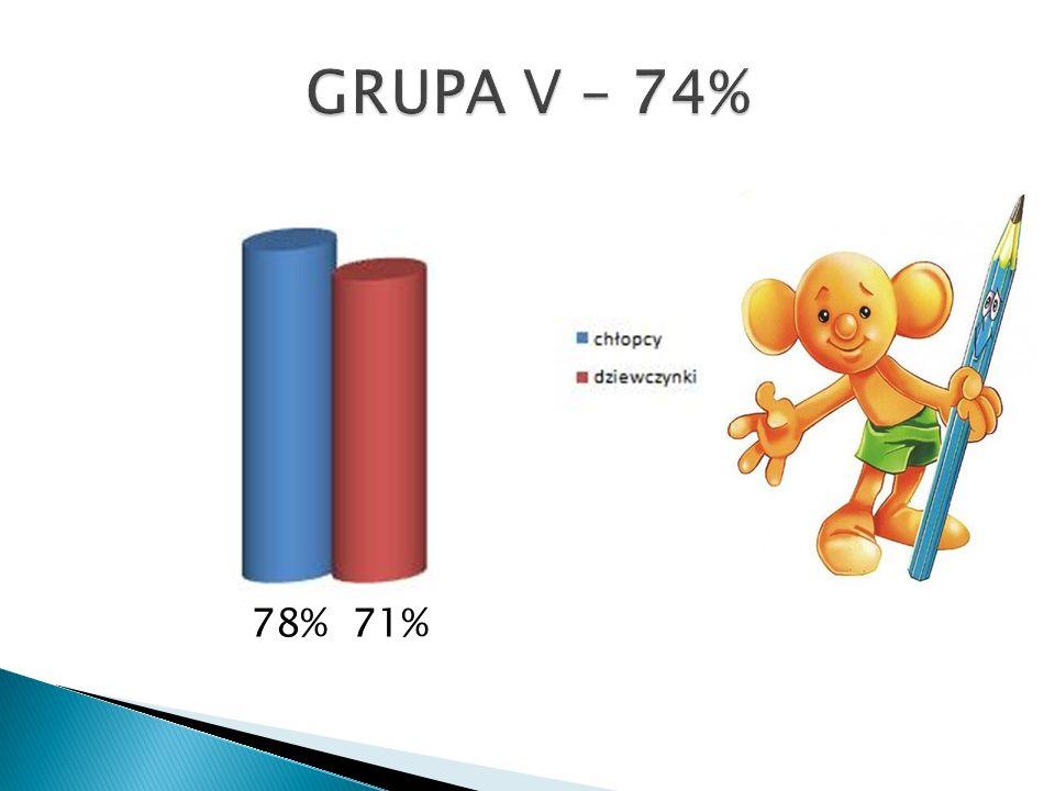 78% 71%