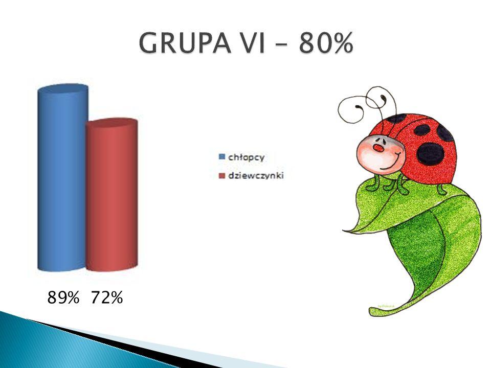 89% 72%