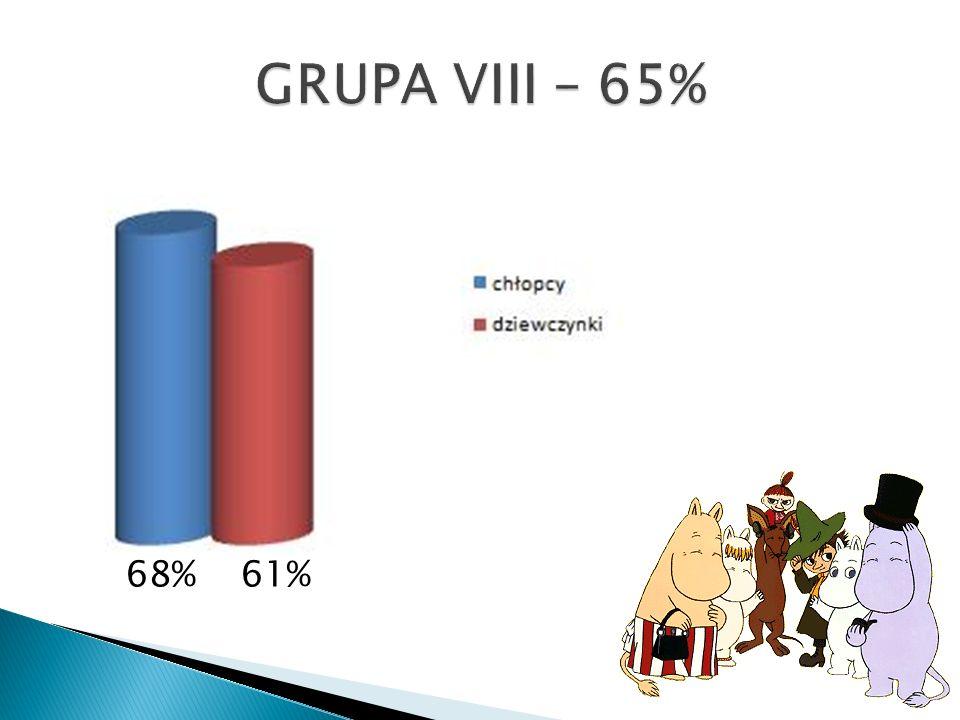 68% 61%