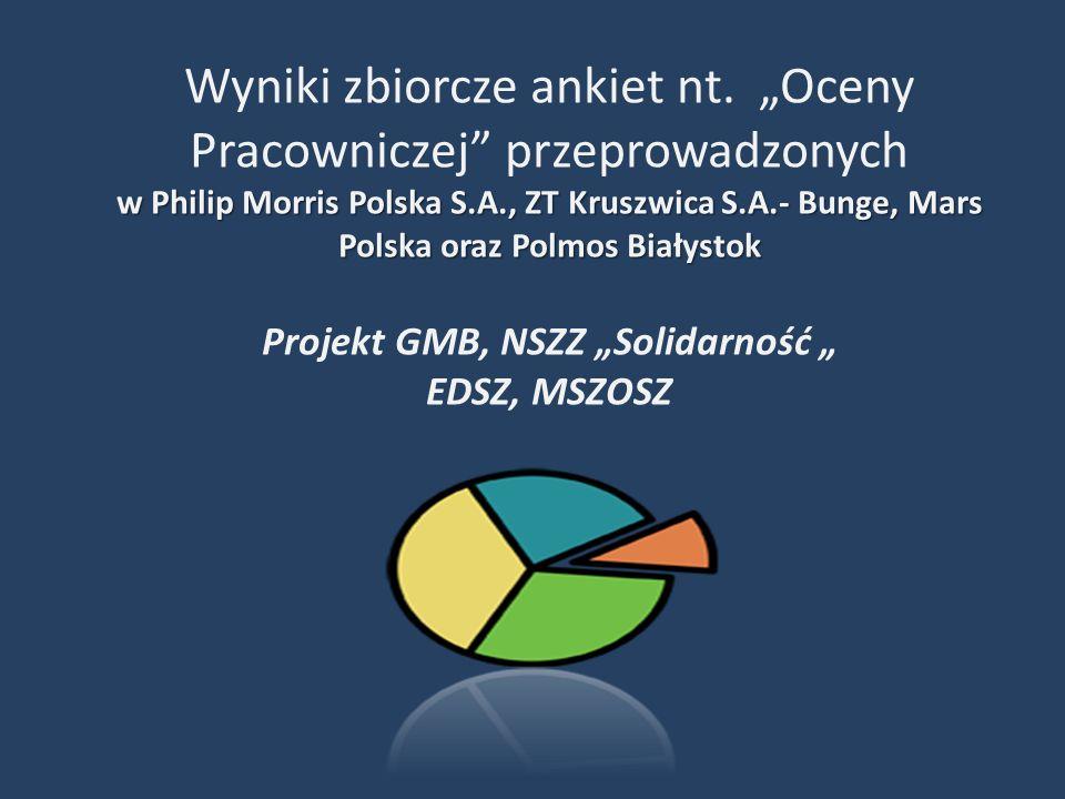 Wyniki zbiorcze ankiet nt.