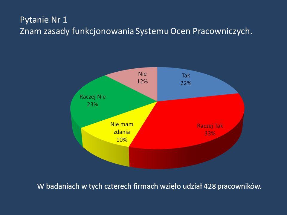 Wyniki zbiorcze ankiet nt. Oceny Pracowniczej przeprowadzonych w Philip Morris Polska S.A., ZT Kruszwica S.A.- Bunge, Mars Polska oraz Polmos Białysto