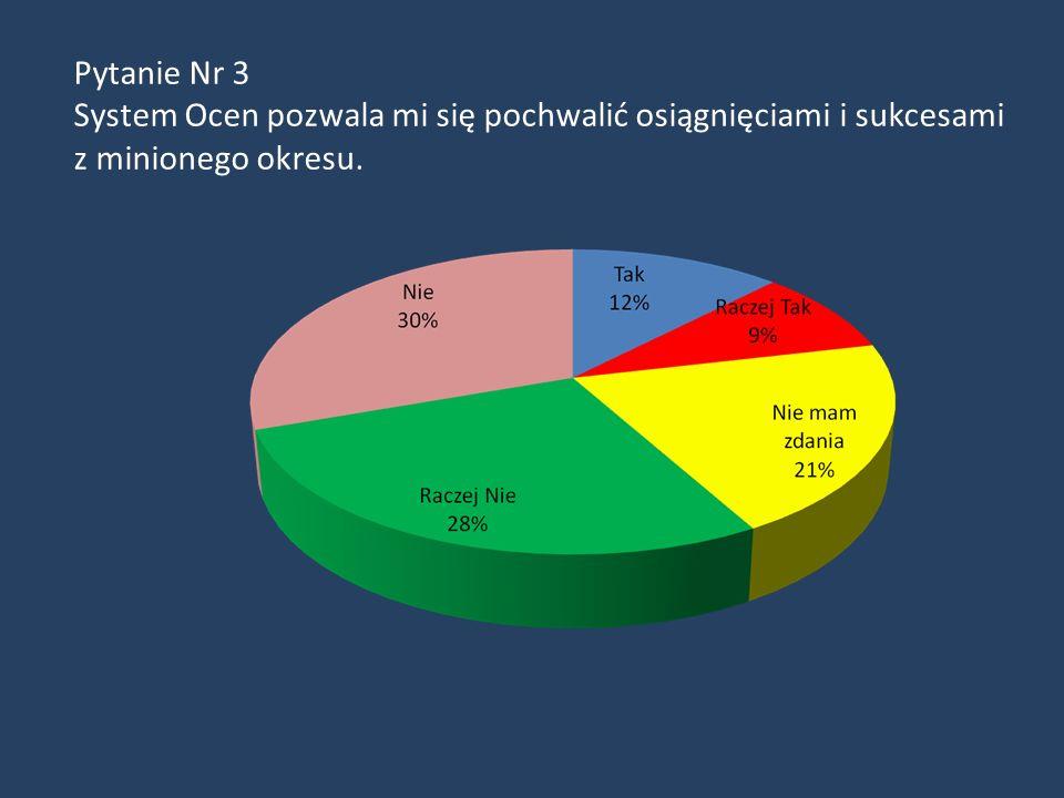 Pytanie Nr 2 System Ocen Pracowniczych uznaję za obiektywny.
