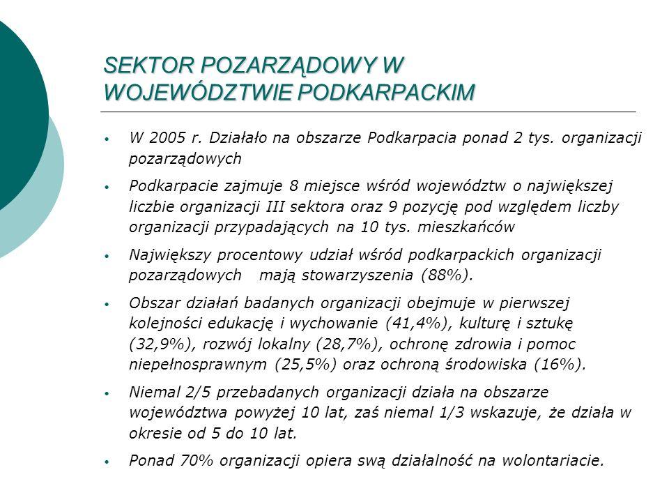 SEKTOR POZARZĄDOWY W WOJEWÓDZTWIE PODKARPACKIM W 2005 r.