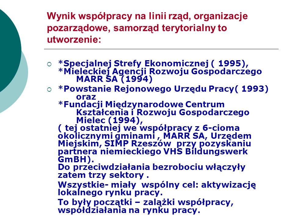 Wynik współpracy na linii rząd, organizacje pozarządowe, samorząd terytorialny to utworzenie: *Specjalnej Strefy Ekonomicznej ( 1995), *Mieleckiej Age