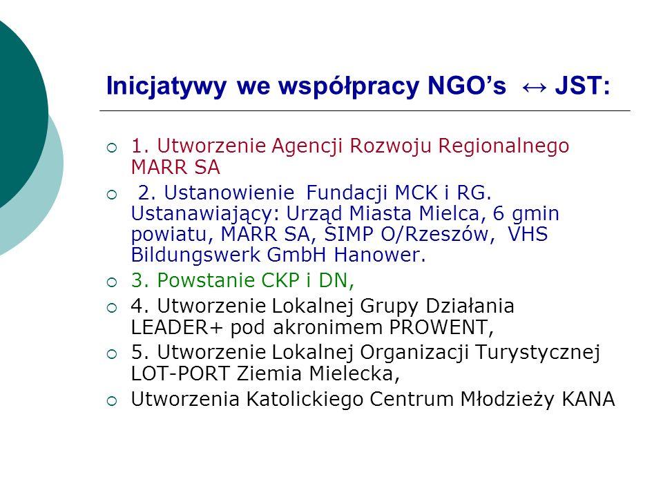 Inicjatywy we współpracy NGOs JST: 1. Utworzenie Agencji Rozwoju Regionalnego MARR SA 2. Ustanowienie Fundacji MCK i RG. Ustanawiający: Urząd Miasta M