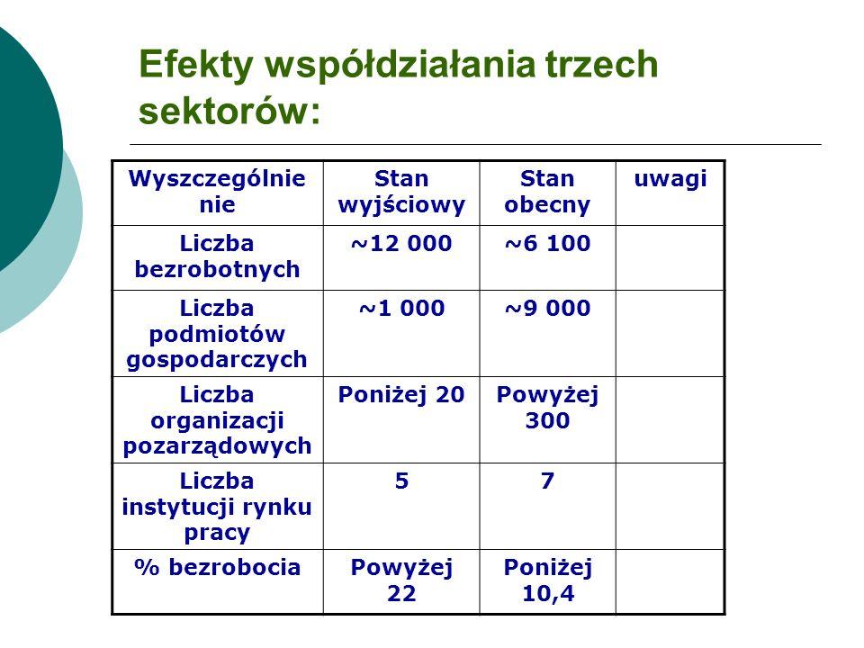 Efekty współdziałania trzech sektorów: Wyszczególnie nie Stan wyjściowy Stan obecny uwagi Liczba bezrobotnych ~12 000~6 100 Liczba podmiotów gospodarc