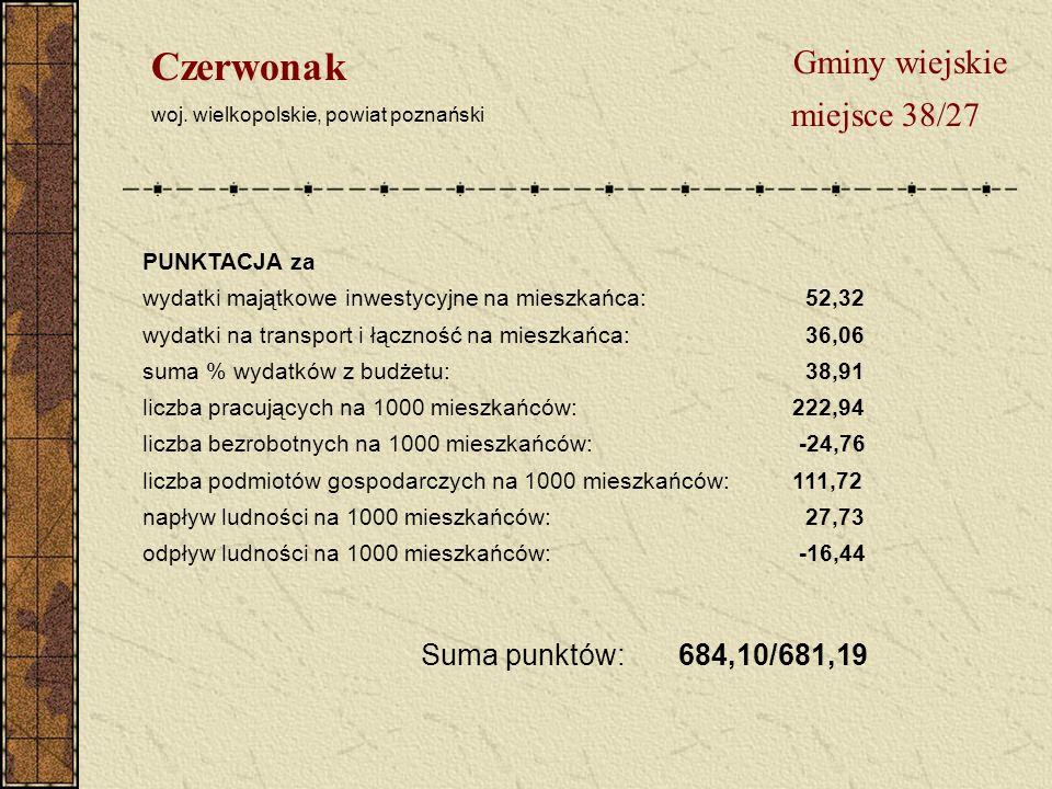 Gminy wiejskie miejsce 38/27 Czerwonak woj.