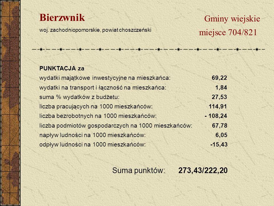 Gminy wiejskie miejsce 704/821 Bierzwnik woj.