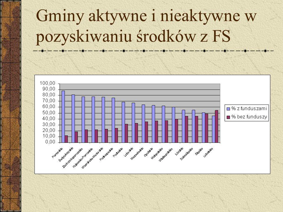 Gminy aktywne i nieaktywne w pozyskiwaniu środków z FS