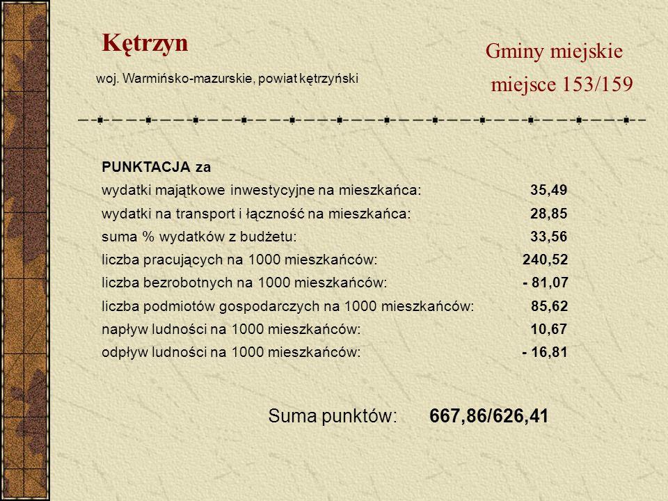 Gminy miejskie miejsce 153/159 Kętrzyn woj.