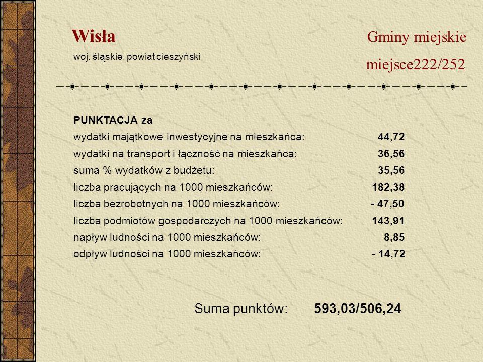 Gminy miejskie miejsce222/252 Wisła woj.