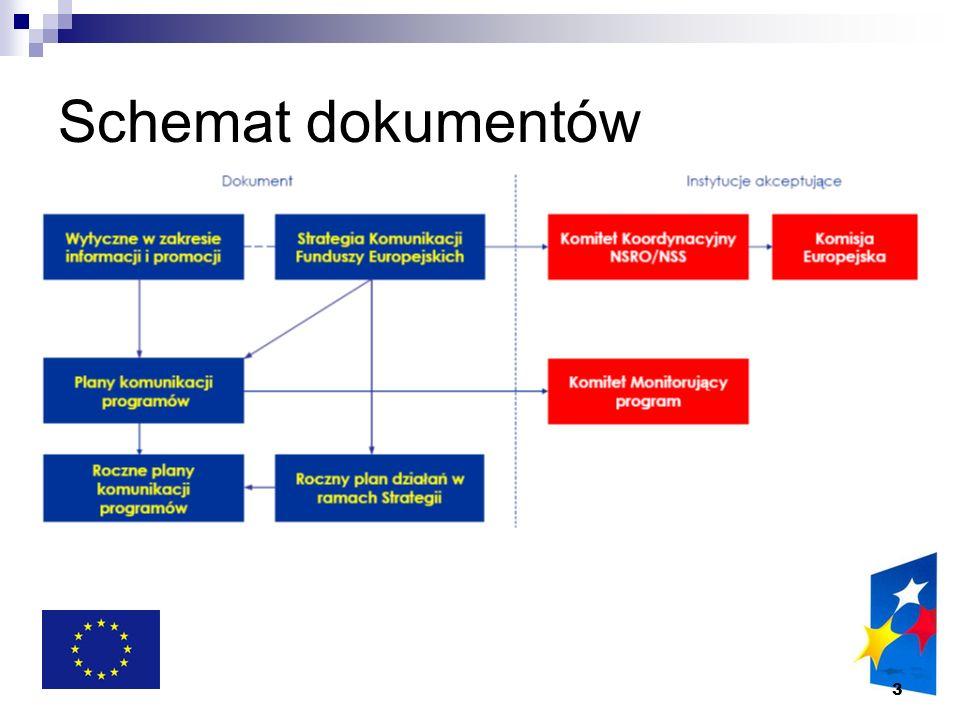 4 Kalendarium od 13 sierpnia 2007 obowiązują wytyczne Ministra Rozwoju Regionalnego w zakresie informacji i promocji w sierpniu rozpoczną się konsultacje wewnętrzne Strategii komunikacji NSS listopadzie przeprowadzono konsultacje w listopadzie Strategia została przekazana Komitetowi Koordynującemu Narodową Strategię Spójności Jeśli zostanie zaakceptowana, przekażemy Strategię Komisji Europejskiej do momentu akceptacji Strategii przez KE działamy na podstawie projektu