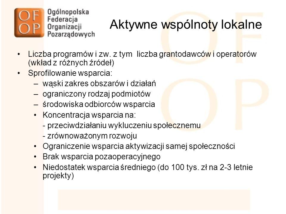 Aktywne wspólnoty lokalne Liczba programów i zw.